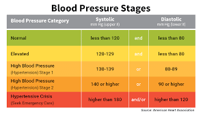 Blood Pressure Chart Numbers Normal Range Systolic