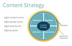 How A Marketing Plan Will Benefit Your Content Strategy