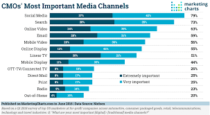 Marketing Channels The Highest Ranking Digital Marketing Channels For Measuring