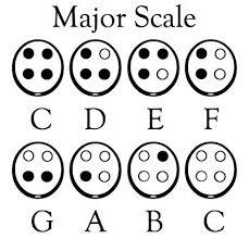 Major Scale For 4 Hole Ocarina Ocarina Music Music Chords