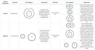 Syllogism Examples Using Venn Diagram How To Solve Problem On Syllogism In Cat Exam Handa Ka Funda