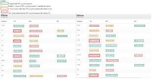 All 32 Nfl Teams Depth Chart Pantherlytics Depth Chart Panthers