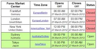 Forex Market Time Zone Chart Time Zones 4 Indicator Free
