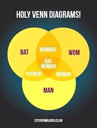 Nerd Geek Dork Venn Diagram Geek Dork Chart Laredotennis Co