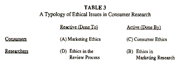 ethics in consumer research an overview and prospectus by morris a typology of ethical issues in consumer research