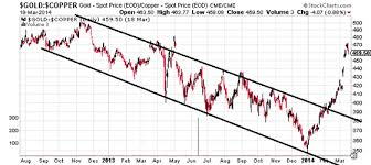 Copper Chart What The Breakout In The Gold To Copper Ratio Is Telling Us