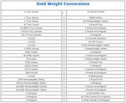 Gold Weight Chart Gold Weight Conversions Converting Troy Ounces To Grams