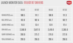 30 Efficient Titleist D2 Driver Settings Chart