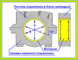 Коленчатый вал Автология я знаю автомобиль Овальность Конусность Ремонт двигателя ВАЗ Реферат двигатель