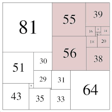 Perfect Squares Chart 1 25 Improbable Research Blog Archive