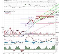Nvidia Share Price Could Bounce Sharply From Here Market