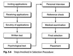Selection Meaning And Steps Involved In Selection Procedure