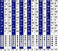 Native American Flute Notes Chart Thunder Bear Flutes Finguring Chart Native American Flutes
