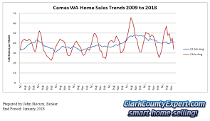 Real Estate Chart 2018 Camas Wa Real Estate Sales January 2018 Market Report