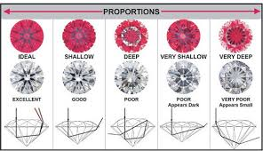 Diamond Cut Chart Ideal Diamond Cuts Guide And How Diamonds Are Graded