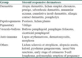 Rational And Ethical Use Of Topical Corticosteroids Based On