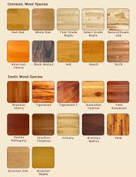 type of wood furniture. Common Wood Types | Raw (No Stain Added) Flooring Pinterest Types, Woods And Woodworking Type Of Furniture