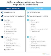 User Journey Chart Customer Journey Planning Making It Personal In 2019