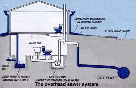 nj sewage ejector pump repair services ejector pump services nj sewage ejector pump repair nj diagram