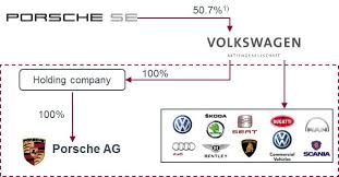 Volkswagen Organizational Structure Chart Astroman Consulting Executive Search