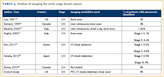 Utility And Costs Of Routine Staging Scans In Early Stage