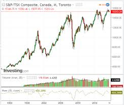 Tsx Chart Canadas Tsx Teeters At Major Support Resistance Investing Com