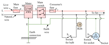 draw a schematic labelled diagram of a domestic circuit which domestic wiring diagrams b) the earth wire is a safety device to prevent electrocution(death by electric shock),especially in an electrical device with a metal frame or casing