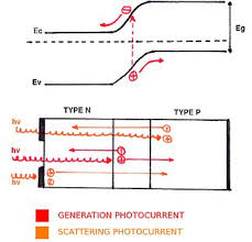multi junction solar cell basics of solar cells edit