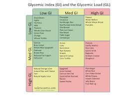 Corn Glycemic Index Chart 80 Most Popular Insulin Index Chart