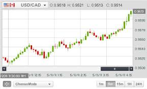 Binary Charts Online Binary Call Option Graph Invested Iq