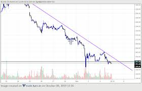 Intraday Charts Sbin Chart 15 Min K Ds Firm Trader