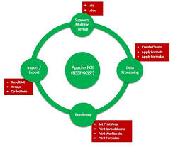 Java Excel Chart Api Apache Poi Java Excel Apis Tutorialspoint