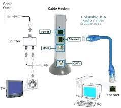wireless modem wire diagram wiring diagram site cable modem diagram wiring diagram expert wireless modem wire diagram