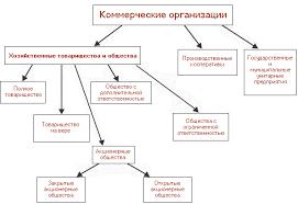Организационно правовая форма малое предприятия > примеры заявлений Организационно правовая форма малое предприятия