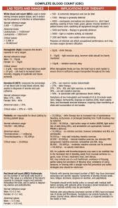 Cbc Test Results Chart Cbc Chart Health Research Nursing Labs Medical