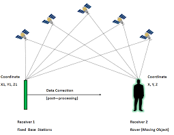 How Gps Works Difference Between Gps And Dgps