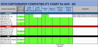 B G Knowledge Base Cartography Aus Nz Supported Chart