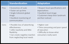 global marketing strategy standardization vs adaptation a  pros and cons of both approaches