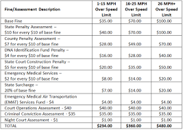 Massachusetts Driving Fines Chart Should I Go To Court And Fight My Speeding Ticket