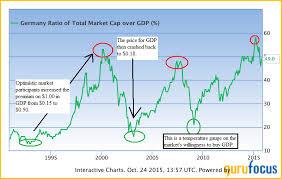 Buffett Indicator Chart Is Warren Buffetts Market Valuation Indicator Signaling