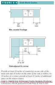 Kitchen Design Principles Impressive Ideas