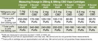 Edible Dosage Chart Cbd Dosage The Best Cbd Dose Chart Made For Cbd