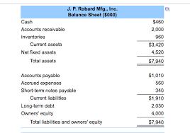 Ratios In Balance Sheet Solved Calculating Financial Ratios The Balance Sheet A