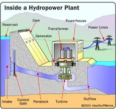 hydroelectric generator diagram. The Power Of Water Hydropower Plant Parts Howstuffworks Rh Science Com Hydro Layout Pdf Diagram Hydroelectric Generator S