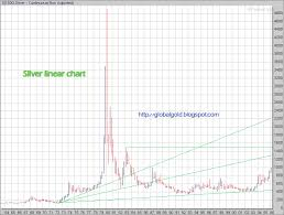 Long Term Silver Chart Gold Global Perspective Silver Long Term Charts