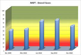 Financial Analysis Of Microsoft Microsoft Financial Gauge Analysis For The December 2010 Quarter