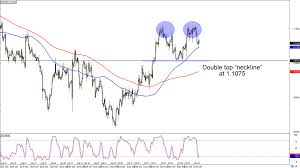 Eur Usd 4 Hour Chart Chart Art Trend And Reversal Trades On Eur Usd And Gbp Aud