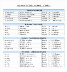 Metric Conversion Chart For Kids Kids Metric Chart Meter And Centimeter Table Customary Units
