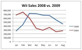 Npd 2009 Sales Figures Video Game Sales Wiki Fandom