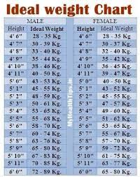 Bhutnath Chart According To Height Weight Chart By Mannat Kaur Musely